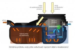 Odlucovace ropnych latek Oil Stream Certaro