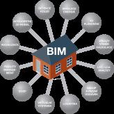 BIM model - schéma
