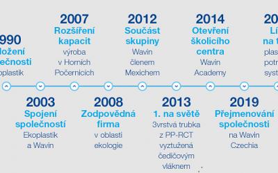 Společnost Wavin slaví 30 let na českém trhu