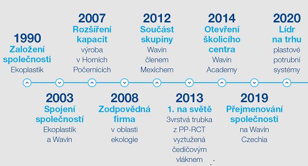 Nová tisková zpráva: Společnost Wavin slaví 30 let na českém trhu